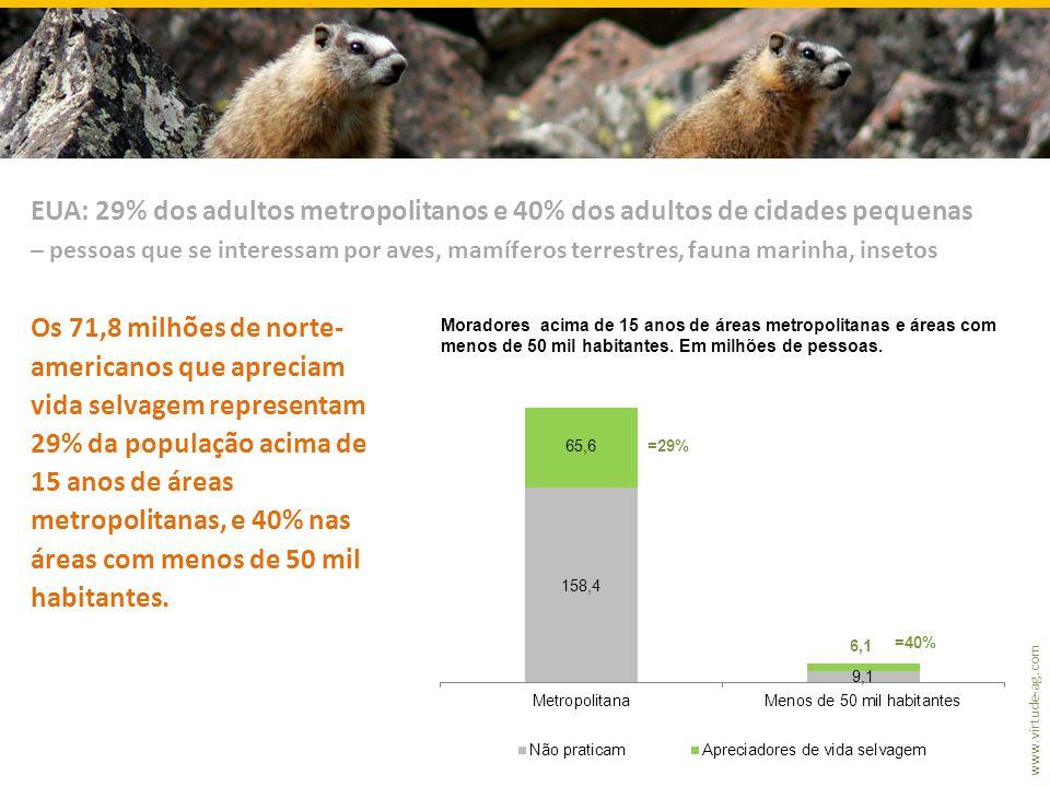 www.virtude-ag.com Os 71,8 milhões de norte- americanos que apreciam vida selvagem representam 29% da população acima de 15 anos de áreas metropolitanas, e 40% nas áreas com menos de 50 mil habitantes.
