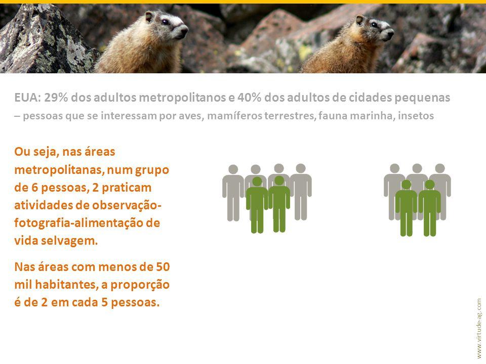 www.virtude-ag.com Ou seja, nas áreas metropolitanas, num grupo de 6 pessoas, 2 praticam atividades de observação- fotografia-alimentação de vida selvagem.