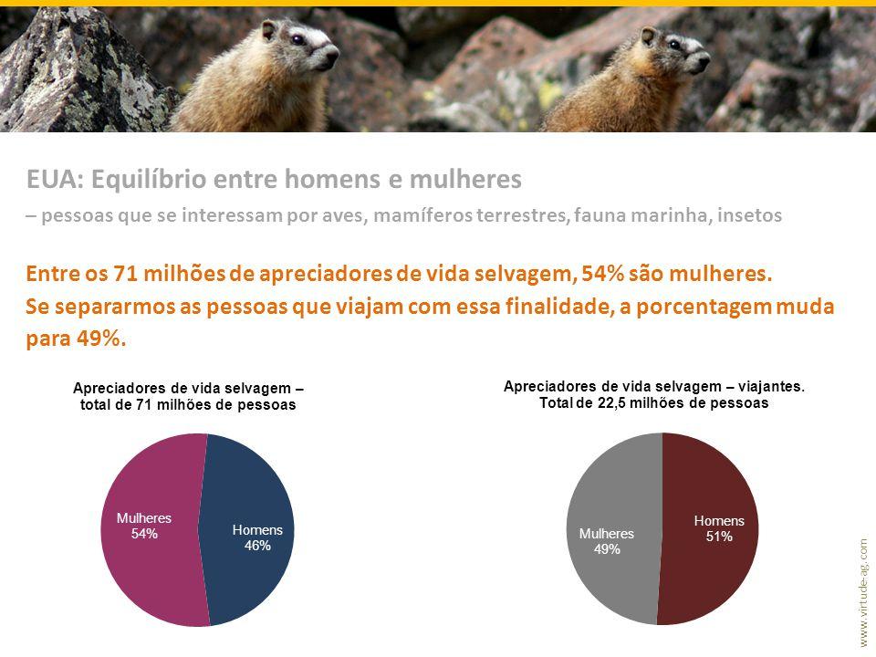 www.virtude-ag.com Entre os 71 milhões de apreciadores de vida selvagem, 54% são mulheres. Se separarmos as pessoas que viajam com essa finalidade, a