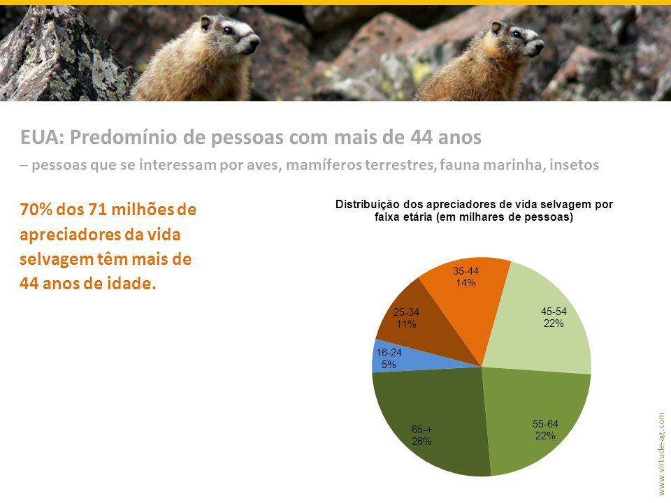 www.virtude-ag.com 70% dos 71 milhões de apreciadores da vida selvagem têm mais de 44 anos de idade. EUA: Predomínio de pessoas com mais de 44 anos –