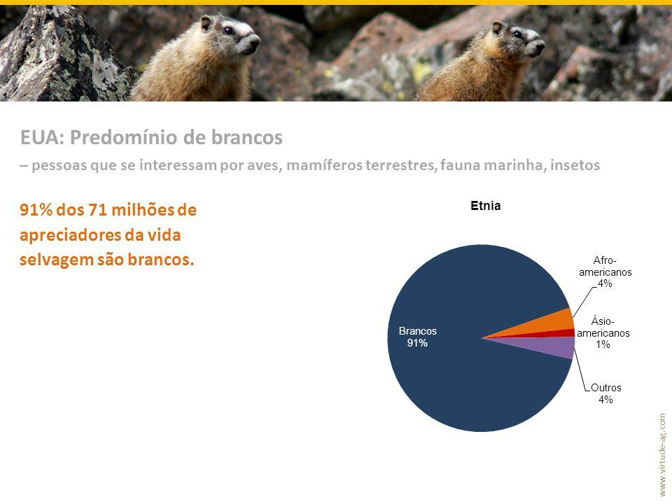 www.virtude-ag.com 91% dos 71 milhões de apreciadores da vida selvagem são brancos. EUA: Predomínio de brancos – pessoas que se interessam por aves, m