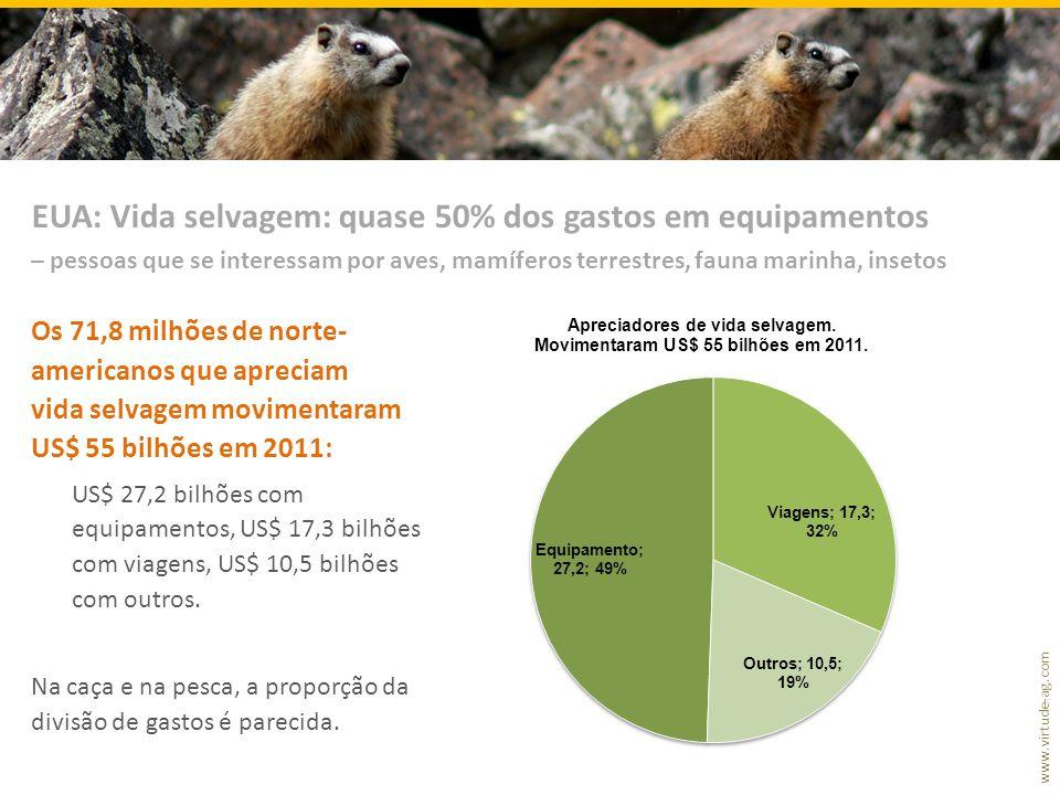 www.virtude-ag.com Os 71,8 milhões de norte- americanos que apreciam vida selvagem movimentaram US$ 55 bilhões em 2011: US$ 27,2 bilhões com equipamen