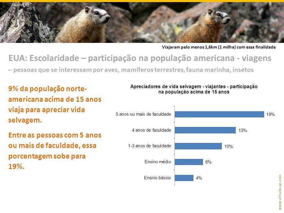 www.virtude-ag.com 9% da população norte- americana acima de 15 anos viaja para apreciar vida selvagem. Entre as pessoas com 5 anos ou mais de faculda