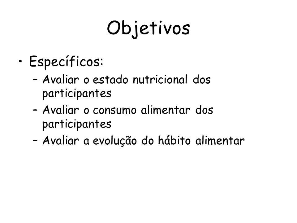 Objetivos •Específicos: –Avaliar o estado nutricional dos participantes –Avaliar o consumo alimentar dos participantes –Avaliar a evolução do hábito a