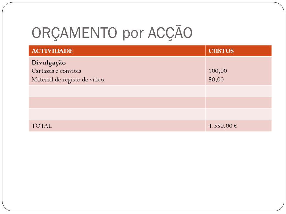 ORÇAMENTO por ACÇÃO ACTIVIDADECUSTOS Divulgação Cartazes e convites Material de registo de vídeo 100,00 50,00 TOTAL4.550,00 €
