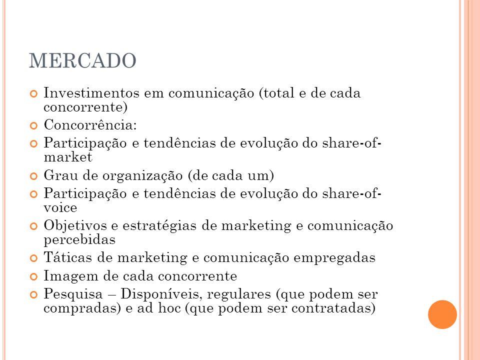 MERCADO Investimentos em comunicação (total e de cada concorrente) Concorrência: Participação e tendências de evolução do share-of- market Grau de organização (de cada um) Participação e tendências de evolução do share-of- voice Objetivos e estratégias de marketing e comunicação percebidas Táticas de marketing e comunicação empregadas Imagem de cada concorrente Pesquisa – Disponíveis, regulares (que podem ser compradas) e ad hoc (que podem ser contratadas)