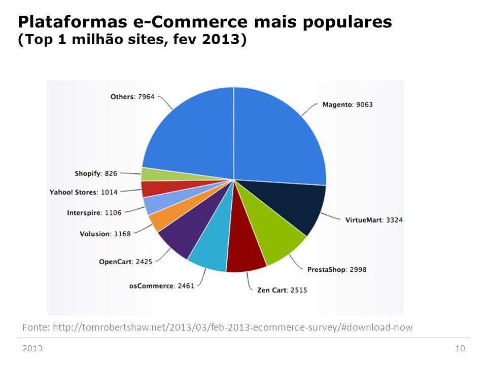 Plataformas e-Commerce mais populares (Top 1 milhão sites, fev 2013) 201310 Fonte: http://tomrobertshaw.net/2013/03/feb-2013-ecommerce-survey/#downloa