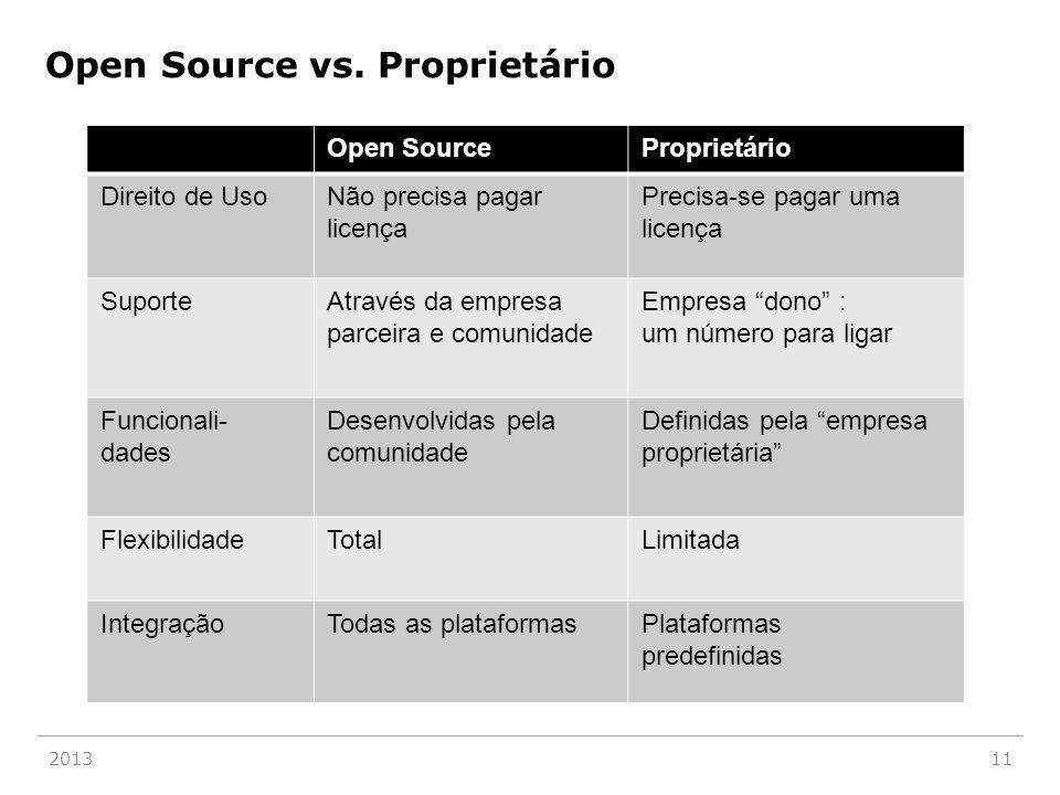 Open Source vs. Proprietário 201311 Open SourceProprietário Direito de UsoNão precisa pagar licença Precisa-se pagar uma licença SuporteAtravés da emp