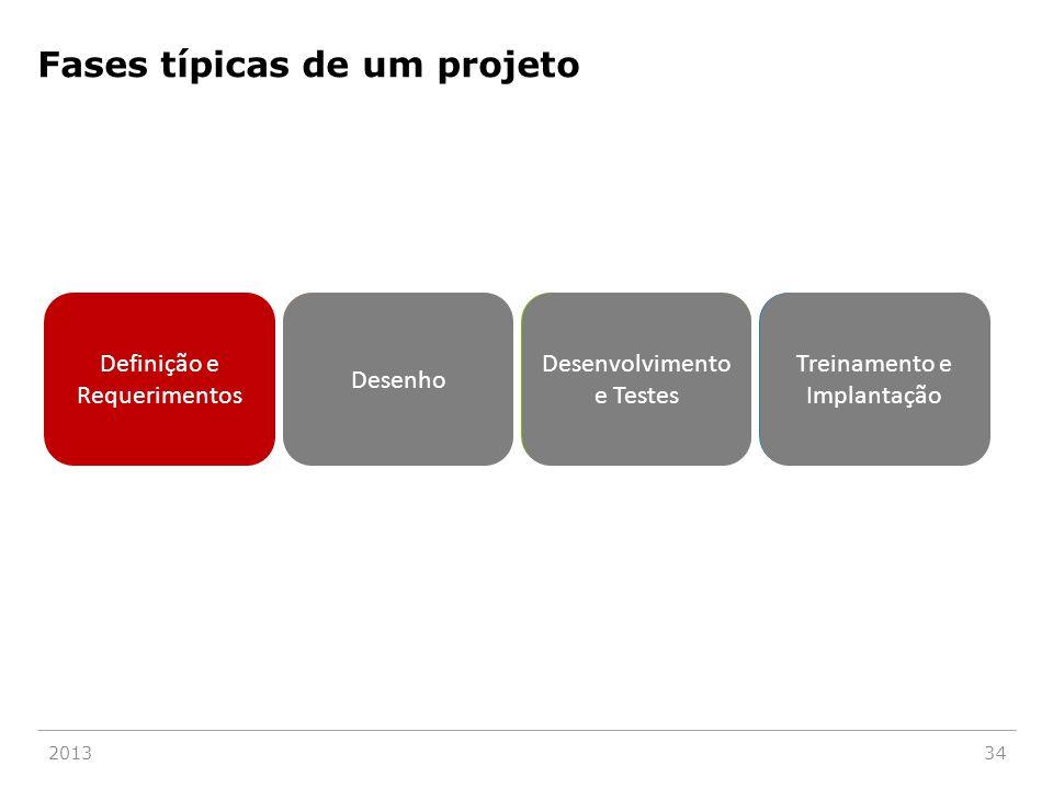 Fases típicas de um projeto 201334 Definicão e Requerimentos Desenho Desenvolvimento e Testes Treinamento e Implantação Definição e Requerimentos Dese