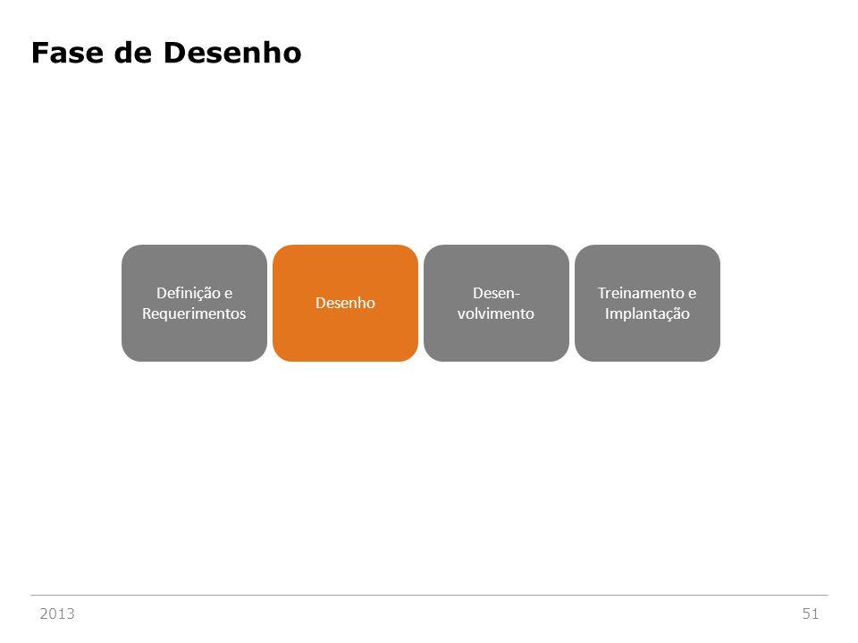 201351 Definição e Requerimentos Desenho Desen- volvimento Treinamento e Implantação Fase de Desenho