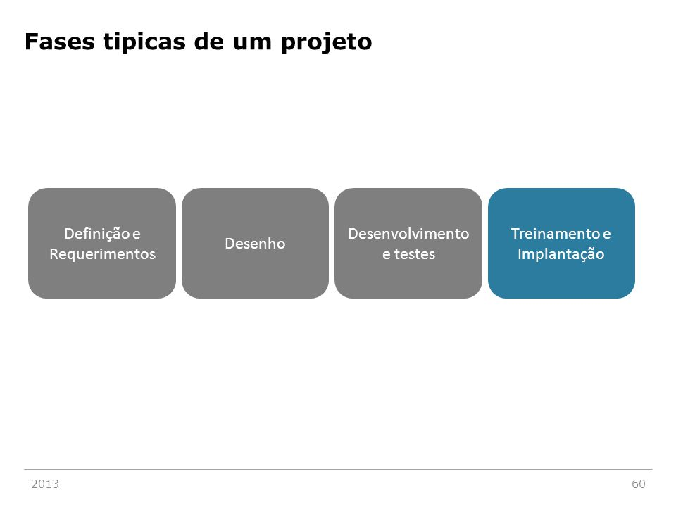 201360 Definição e Requerimentos Desenho Desenvolvimento e testes Treinamento e Implantação Fases tipicas de um projeto