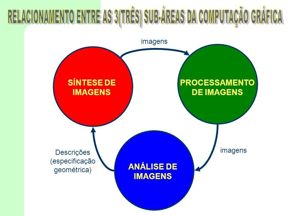 SÍNTESE DE IMAGENS PROCESSAMENTO DE IMAGENS ANÁLISE DE IMAGENS imagens Descrições (especificação geométrica) imagens