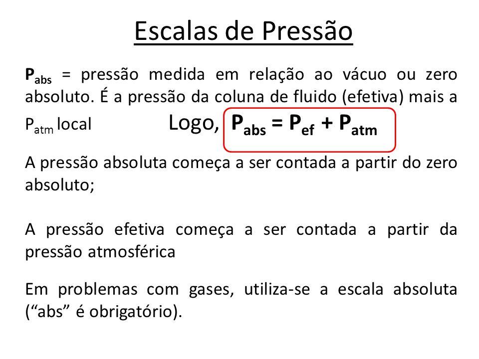 Escalas de Pressão P abs = pressão medida em relação ao vácuo ou zero absoluto. É a pressão da coluna de fluido (efetiva) mais a P atm local Logo, P a