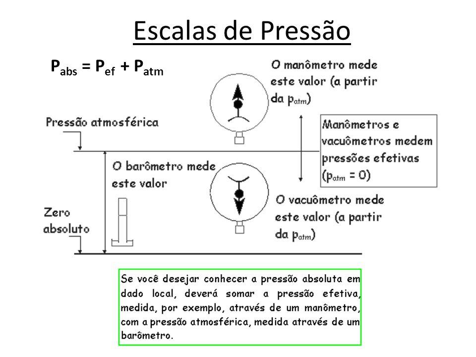 Escalas de Pressão P abs = P ef + P atm