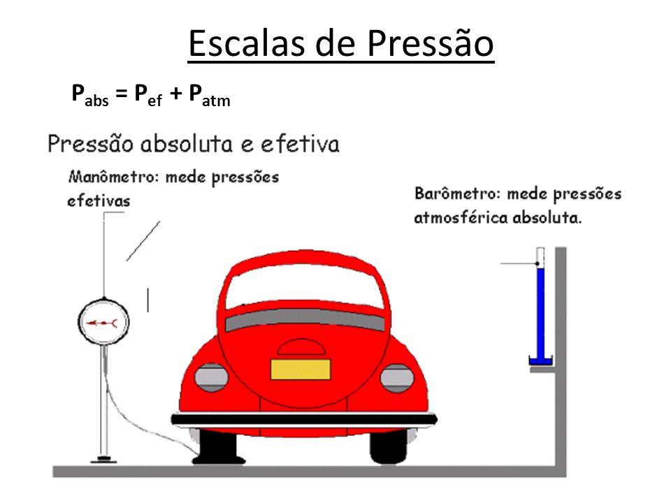 Escalas de Pressão Gráfico de visualização das escalas efetiva (ou manométrica ou relativa) e a escala absoluta.