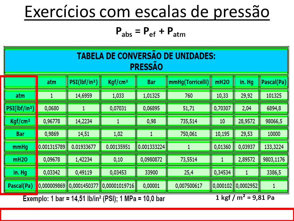 Exercícios com escalas de pressão 1 kgf / m² = 9,81 Pa P abs = P ef + P atm