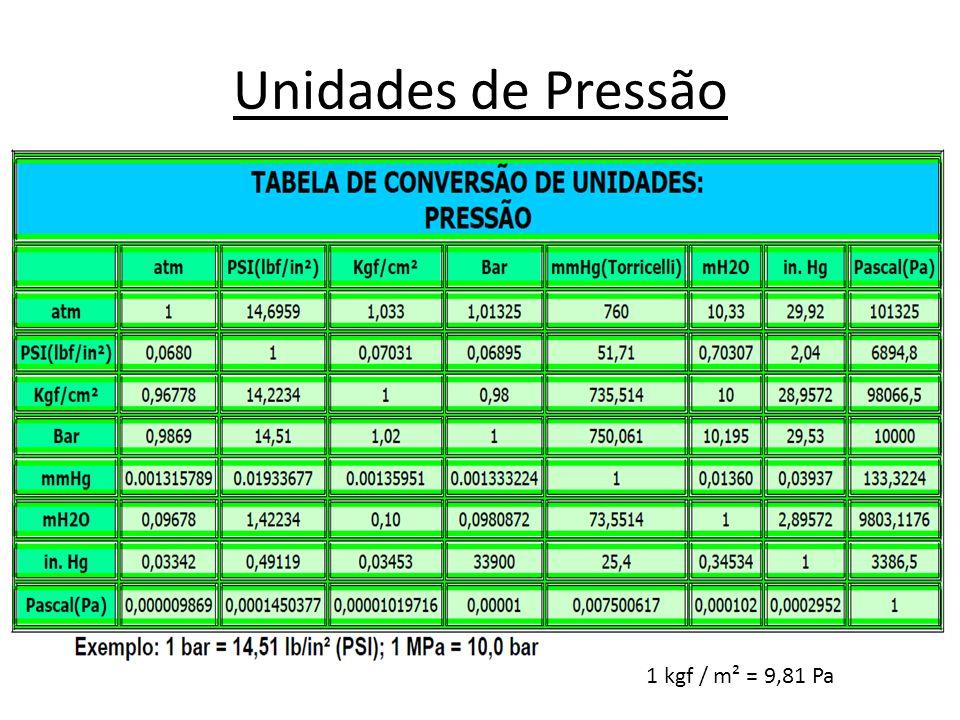Carga de Pressão • No sistema técnico de unidades, a unidade de pressão é o kgf/m2; • Utiliza-se também o kgf/cm2, que recebe o nome de atmosfera-técnica (at), por ser quase igual a a pressão atmosférica normal; 1 at = 1 kgf/cm2 = 104 kgf/m2 1 kgf/m2 = 9,806 65 N/m2 = 9,806 65 Pa