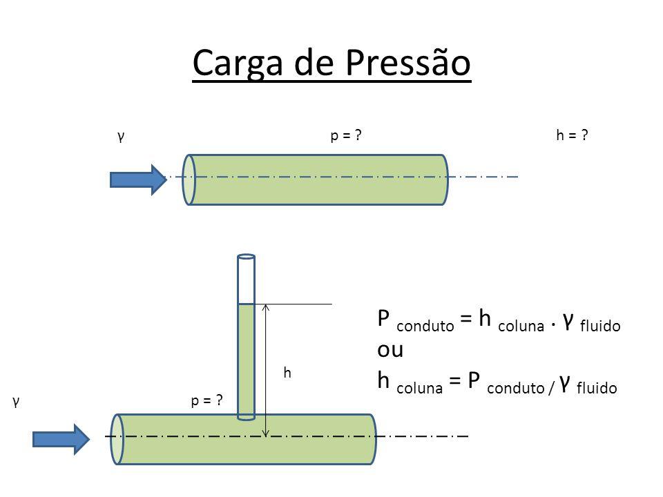 Carga de Pressão γ p = ? h = ? γ p = ? h P conduto = h coluna. γ fluido ou h coluna = P conduto / γ fluido