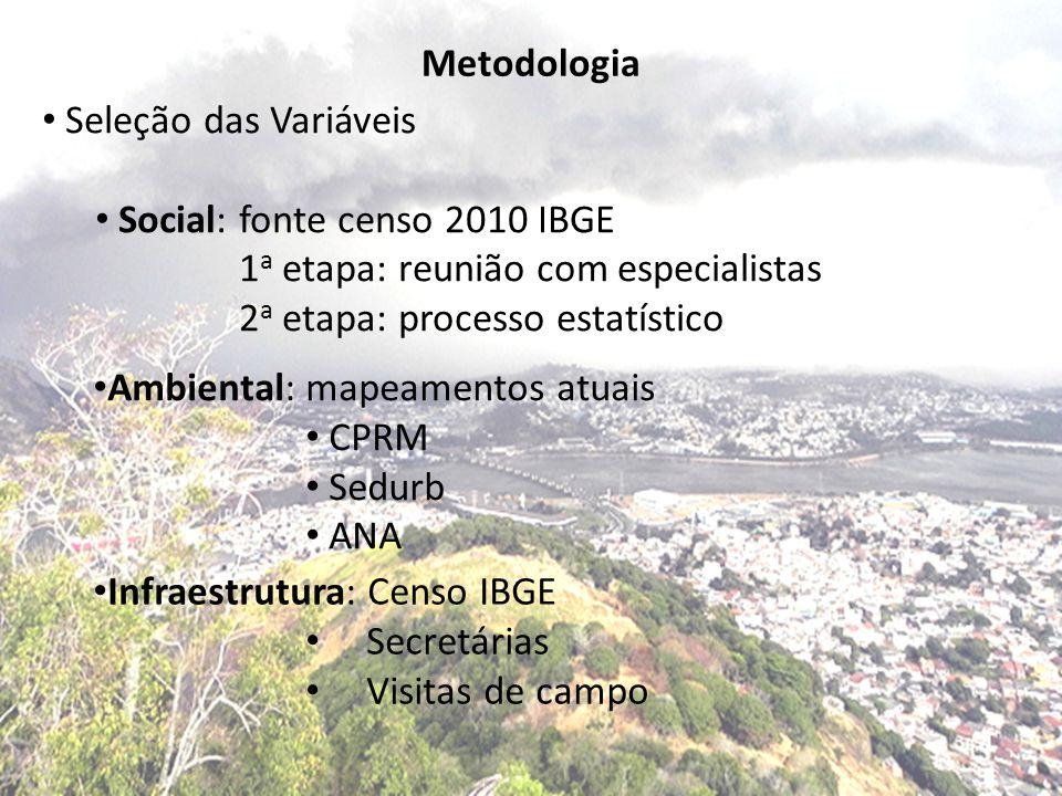 Metodologia • Seleção das Variáveis • Social: fonte censo 2010 IBGE 1 a etapa: reunião com especialistas 2 a etapa: processo estatístico • Ambiental: mapeamentos atuais • CPRM • Sedurb • ANA • Infraestrutura: Censo IBGE • Secretárias • Visitas de campo