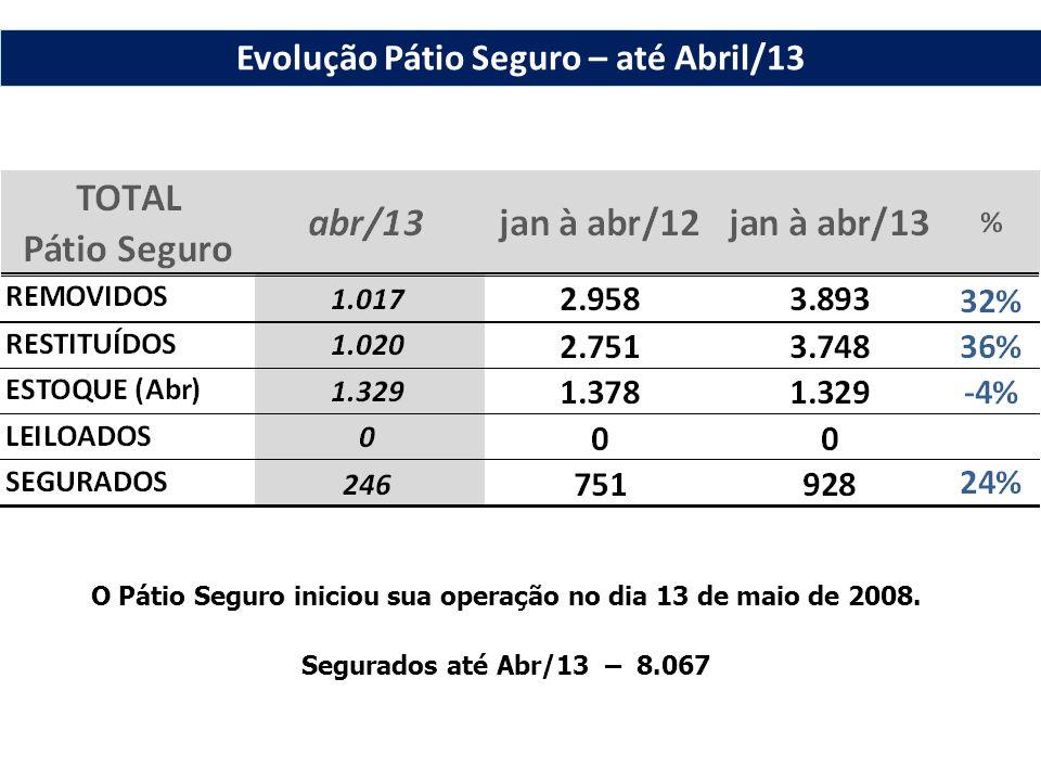 O Pátio Seguro iniciou sua operação no dia 13 de maio de 2008. Segurados até Abr/13 – 8.067 Evolução Pátio Seguro – até Abril/13