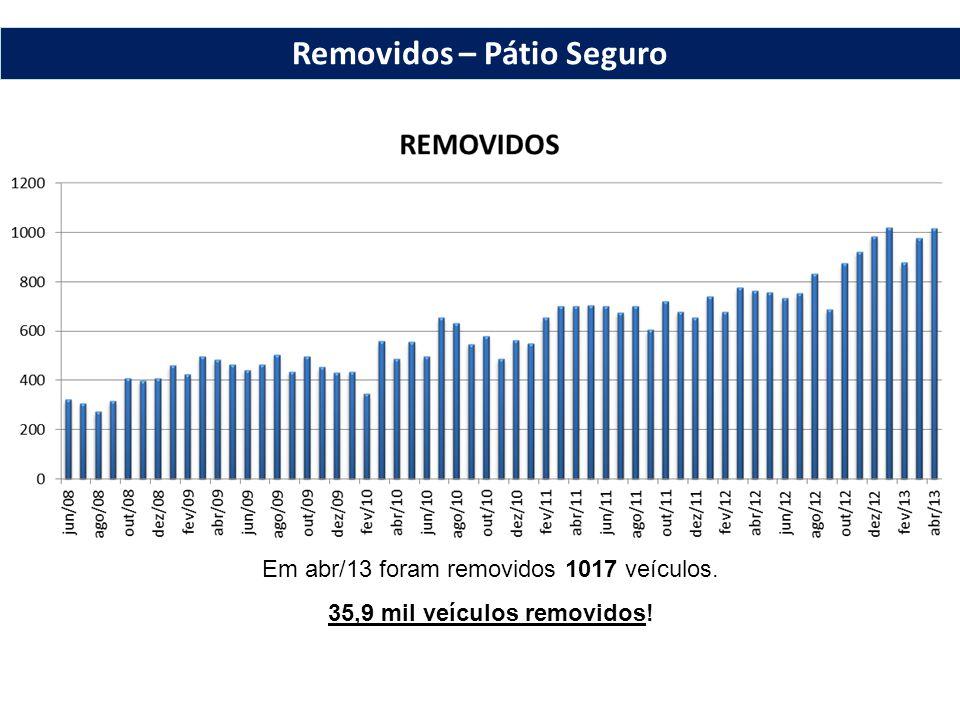 Em abr/13 foram removidos 1017 veículos. 35,9 mil veículos removidos! Removidos – Pátio Seguro