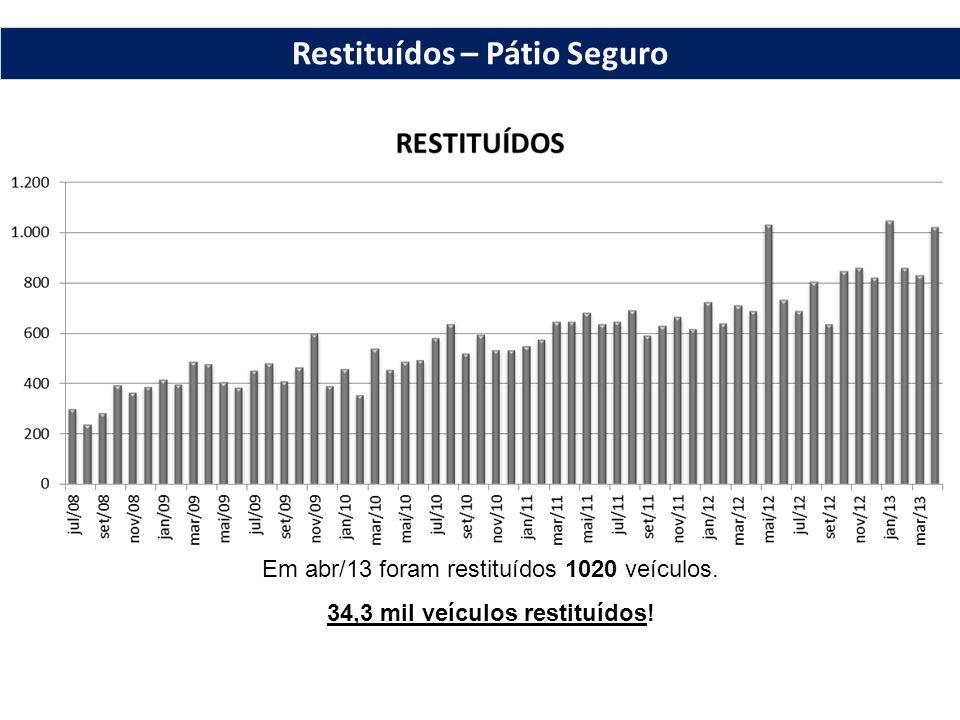 Restituídos – Pátio Seguro Em abr/13 foram restituídos 1020 veículos. 34,3 mil veículos restituídos!