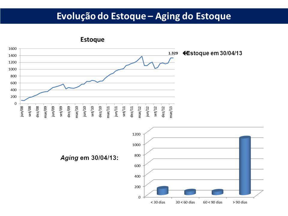  Estoque em 30/04/13 Aging em 30/04/13: Evolução do Estoque – Aging do Estoque