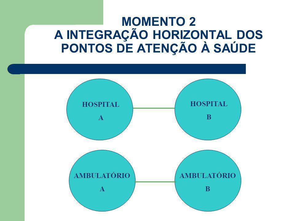 MOMENTO 2 A INTEGRAÇÃO HORIZONTAL DOS PONTOS DE ATENÇÃO À SAÚDE HOSPITAL A AMBULATÓRIO B AMBULATÓRIO A HOSPITAL B