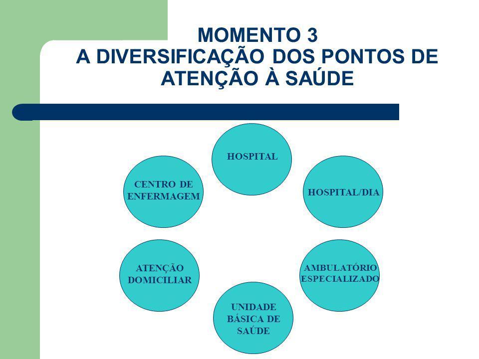 MOMENTO 3 A DIVERSIFICAÇÃO DOS PONTOS DE ATENÇÃO À SAÚDE HOSPITAL HOSPITAL/DIA CENTRO DE ENFERMAGEM ATENÇÃO DOMICILIAR UNIDADE BÁSICA DE SAÚDE AMBULAT