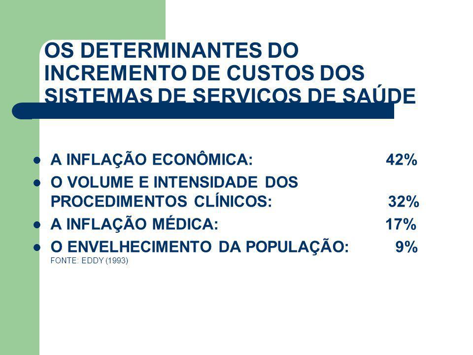 OS DETERMINANTES DO INCREMENTO DE CUSTOS DOS SISTEMAS DE SERVIÇOS DE SAÚDE  A INFLAÇÃO ECONÔMICA: 42%  O VOLUME E INTENSIDADE DOS PROCEDIMENTOS CLÍN
