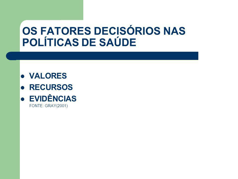 OS FATORES DECISÓRIOS NAS POLÍTICAS DE SAÚDE  VALORES  RECURSOS  EVIDÊNCIAS FONTE: GRAY(2001)