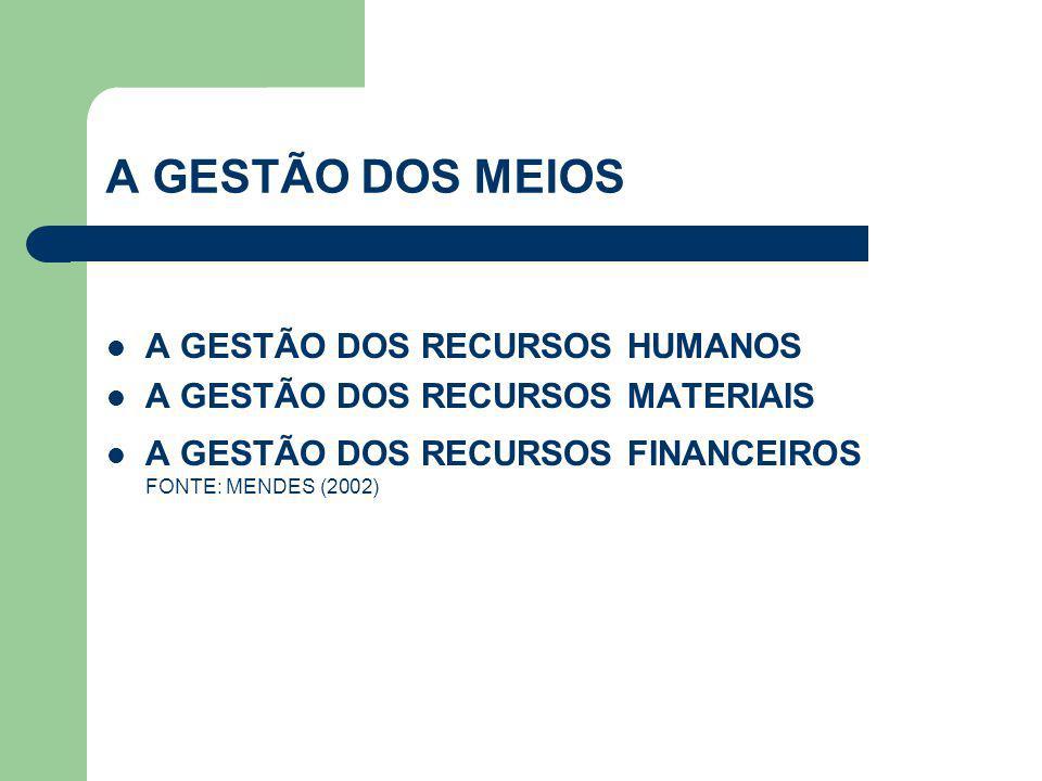 A GESTÃO DOS MEIOS  A GESTÃO DOS RECURSOS HUMANOS  A GESTÃO DOS RECURSOS MATERIAIS  A GESTÃO DOS RECURSOS FINANCEIROS FONTE: MENDES (2002)