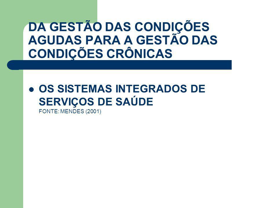 DA GESTÃO DAS CONDIÇÕES AGUDAS PARA A GESTÃO DAS CONDIÇÕES CRÔNICAS  OS SISTEMAS INTEGRADOS DE SERVIÇOS DE SAÚDE FONTE: MENDES (2001)