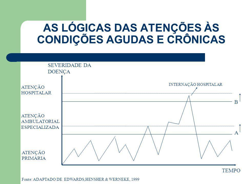 AS REPRESENTAÇÕES ALTERNATIVAS DOS SISTEMAS DE SERVIÇOS DE SAÚDE Alta Compl.