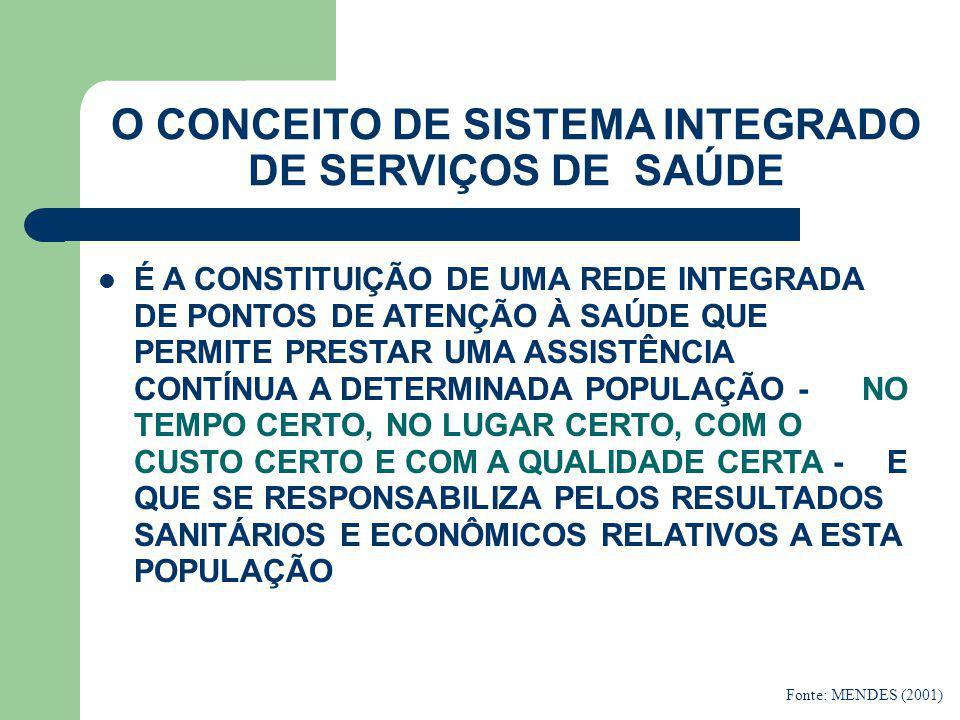 OS MOMENTOS DA CONSTRUÇÃO DOS SISTEMAS INTEGRADOS DE SERVIÇOS DE SAÚDE  A FRAGMENTAÇÃO DO SISTEMA  A INTEGRAÇÃO HORIZONTAL DOS PONTOS DE ATENÇÃO À SAÚDE  A DIFERENCIAÇÃO E EXPANSÃO DOS PONTOS DE ATENÇÃO À SAÚDE  A INTEGRAÇÃO VERTICAL DOS PONTOS DE ATENÇÃO À SAÚDE Fonte:.MENDES(2001)