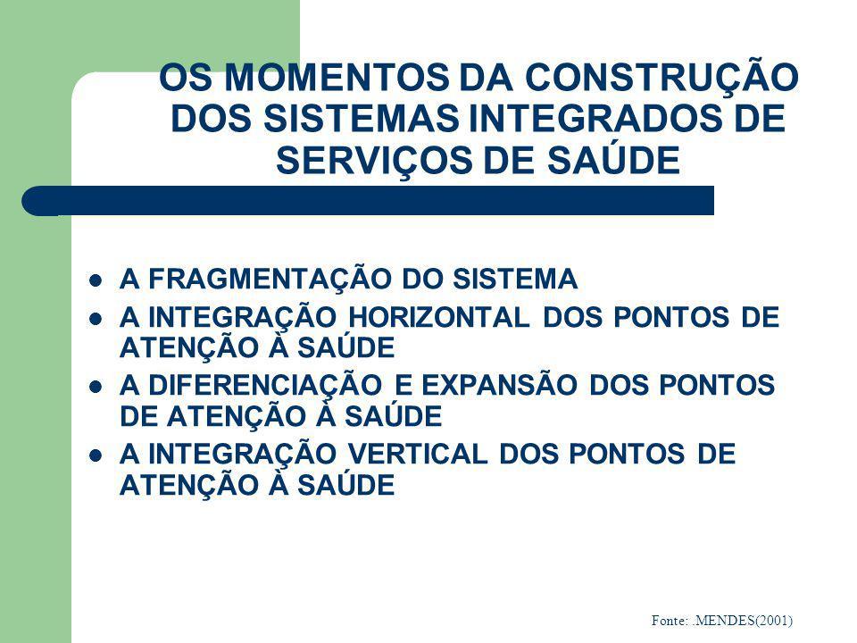 MOMENTO 1 A FRAGMENTAÇÃO DO SISTEMA HOSPITAL A AMBULATÓRIO B AMBULATÓRIO A HOSPITAL B