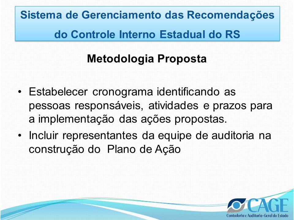 Metodologia Proposta •Estabelecer cronograma identificando as pessoas responsáveis, atividades e prazos para a implementação das ações propostas.