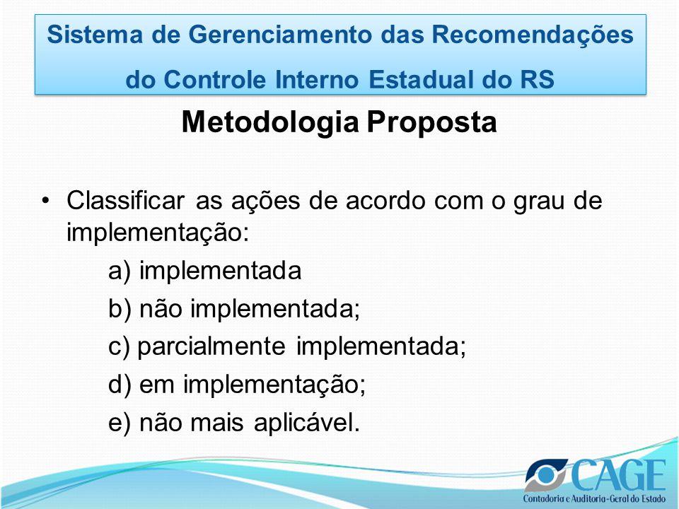 Metodologia Proposta •Classificar as ações de acordo com o grau de implementação: a) implementada b) não implementada; c) parcialmente implementada; d) em implementação; e) não mais aplicável.