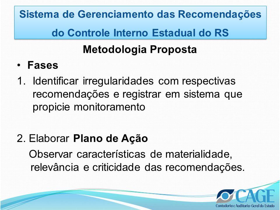 Metodologia Proposta •Fases 1.Identificar irregularidades com respectivas recomendações e registrar em sistema que propicie monitoramento 2.