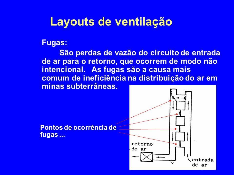 Layouts de ventilação Fugas: São perdas de vazão do circuito de entrada de ar para o retorno, que ocorrem de modo não intencional. As fugas são a caus