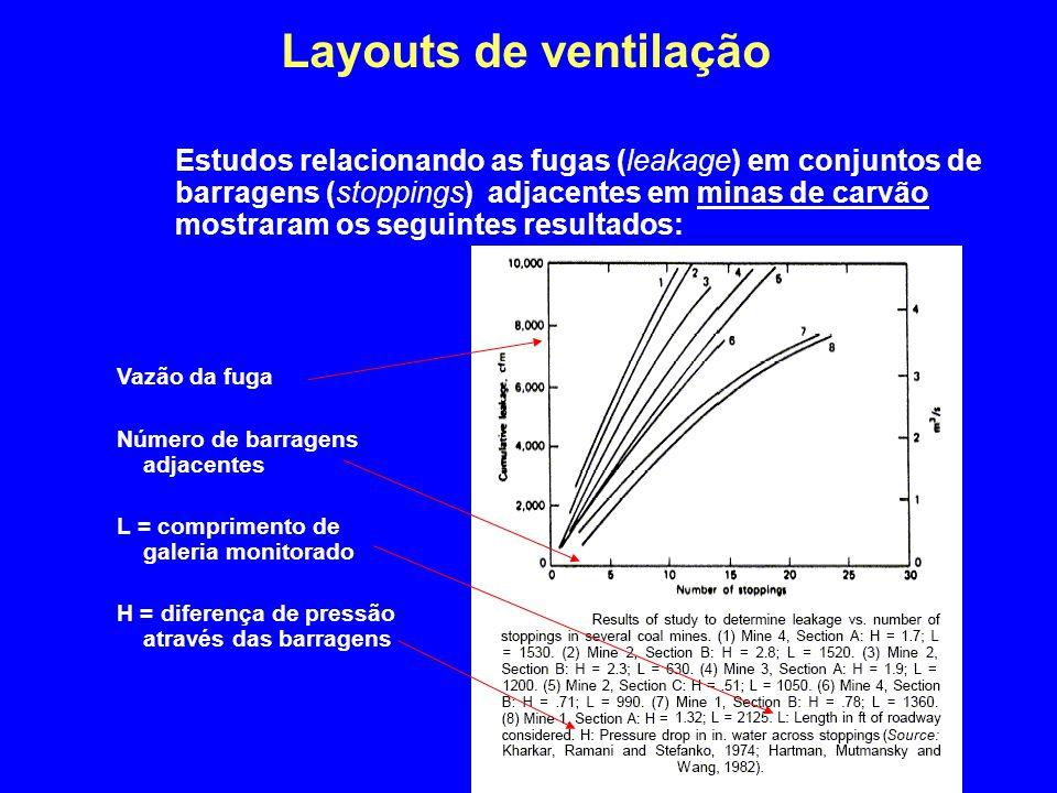 Layouts de ventilação Estudos relacionando as fugas (leakage) em conjuntos de barragens (stoppings) adjacentes em minas de carvão mostraram os seguint