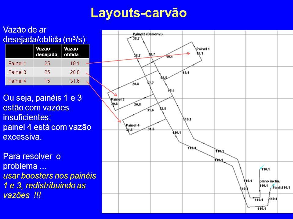 Layouts-carvão Vazão de ar desejada/obtida (m 3 /s): Ou seja, painéis 1 e 3 estão com vazões insuficientes; painel 4 está com vazão excessiva. Para re