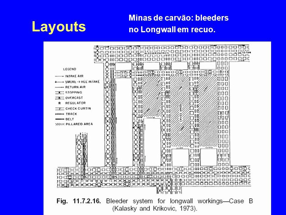 Layouts Minas de carvão: bleeders no Longwall em recuo.