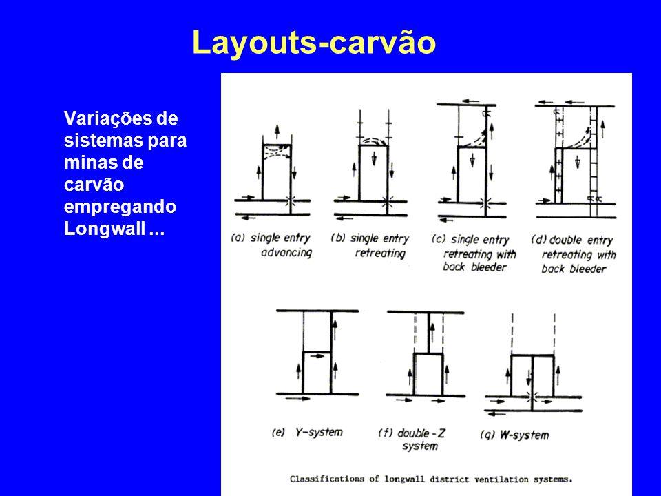 Layouts-carvão Variações de sistemas para minas de carvão empregando Longwall...