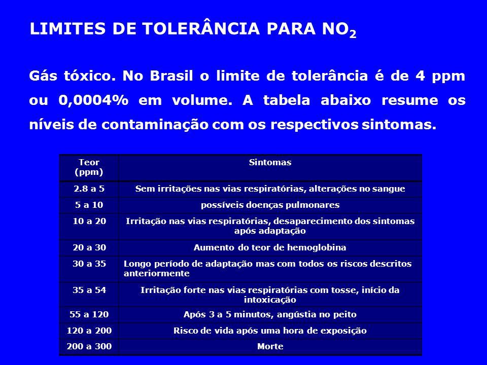 Gás tóxico. No Brasil o limite de tolerância é de 4 ppm ou 0,0004% em volume. A tabela abaixo resume os níveis de contaminação com os respectivos sint