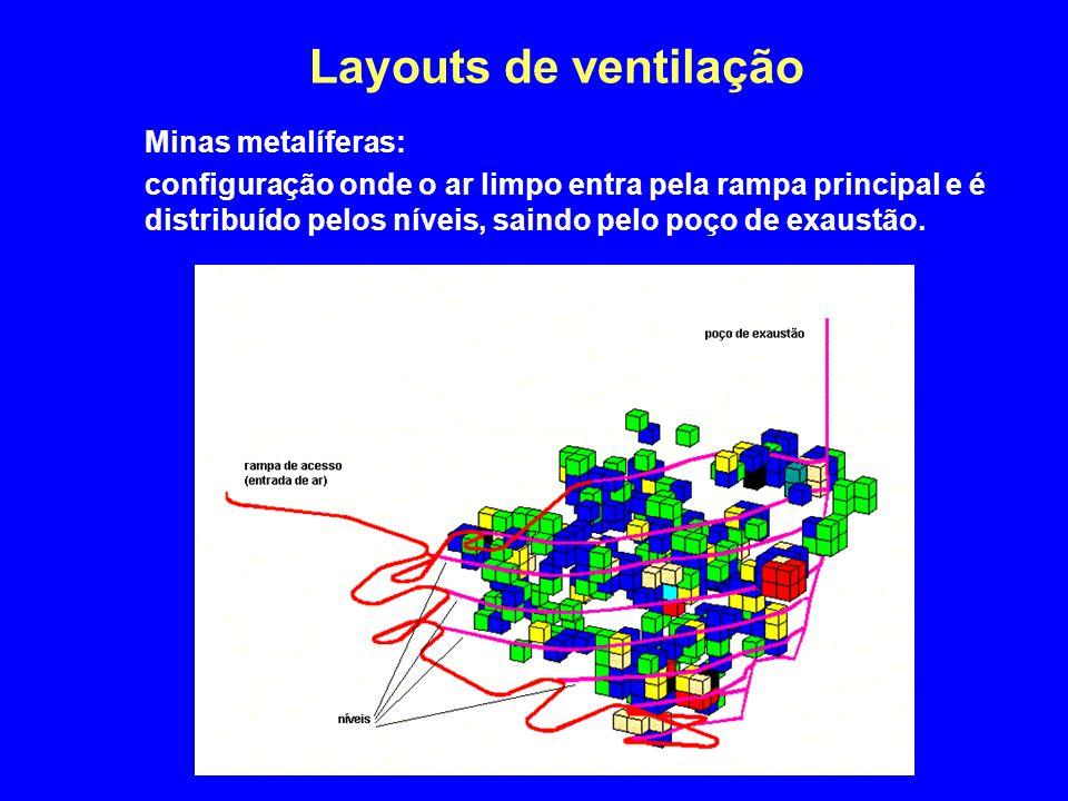 Layouts de ventilação Minas metalíferas: configuração onde o ar limpo entra pela rampa principal e é distribuído pelos níveis, saindo pelo poço de exa