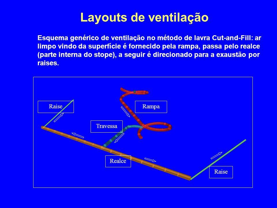 Layouts de ventilação Esquema genérico de ventilação no método de lavra Cut-and-Fill: ar limpo vindo da superfície é fornecido pela rampa, passa pelo