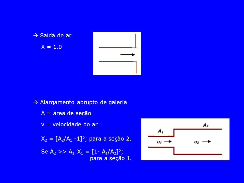 Saída de ar X = 1.0  Alargamento abrupto de galeria A = área de seção v = velocidade do ar X 2 = [A 2 /A 1 -1] 2 ; para a seção 2. Se A 2 >> A 1, X