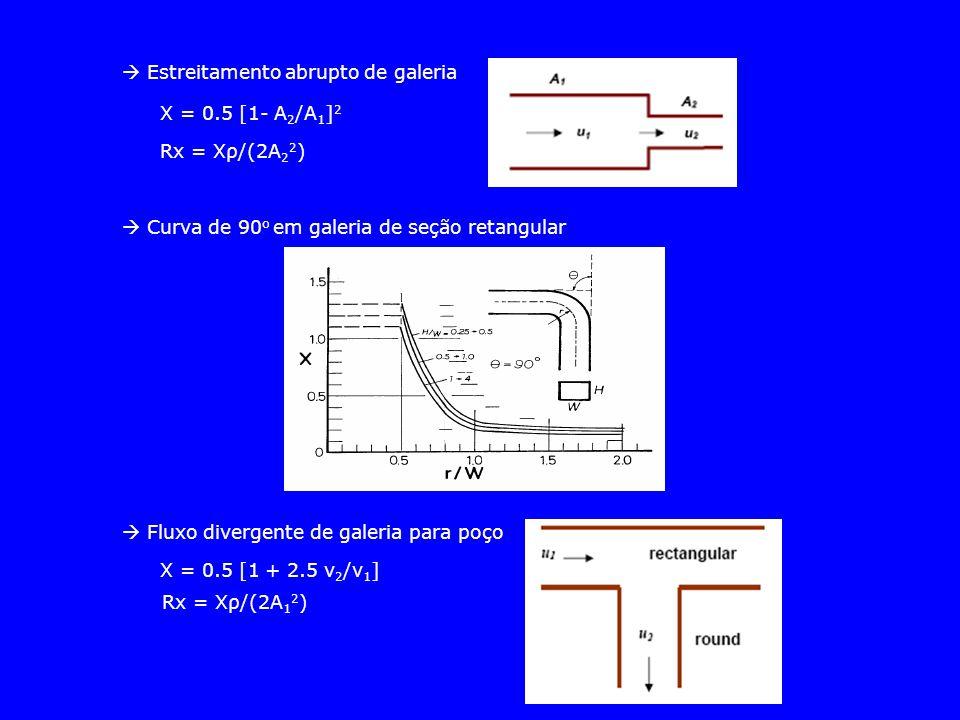  Estreitamento abrupto de galeria X = 0.5 [1- A 2 /A 1 ] 2 Rx = Xρ/(2A 2 2 )  Curva de 90 o em galeria de seção retangular  Fluxo divergente de gal