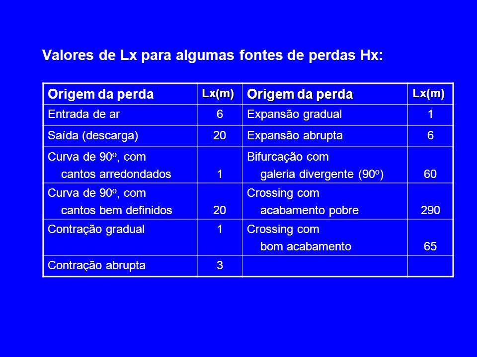 Valores de Lx para algumas fontes de perdas Hx: Origem da perdaLx(m) Lx(m) Entrada de ar6Expansão gradual1 Saída (descarga)20Expansão abrupta6 Curva d